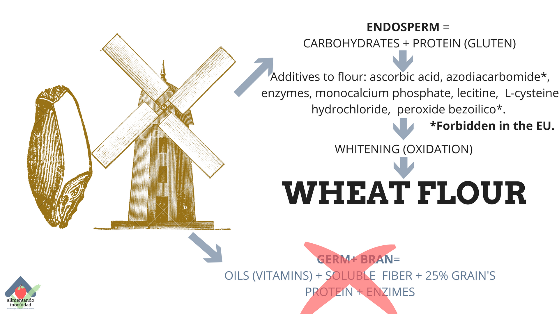 Wheat flour manufacturing.