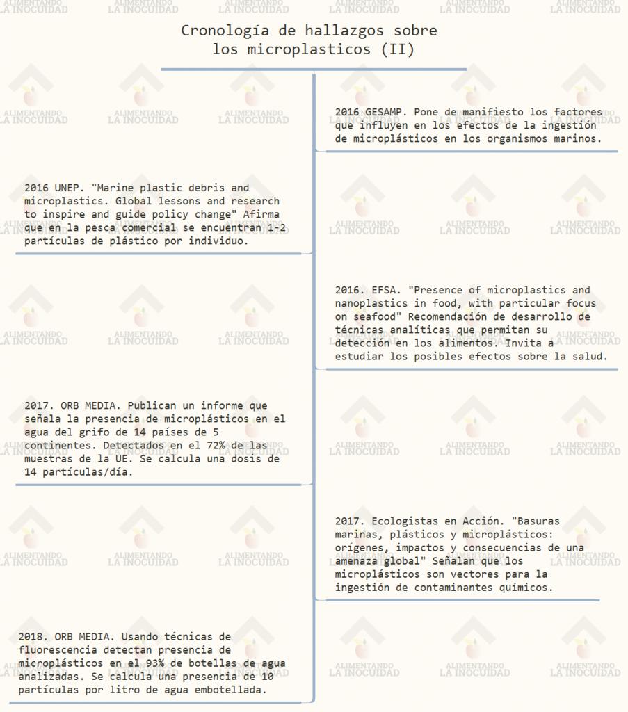 Cronología de hallazgos sobre los microplasticos (II)