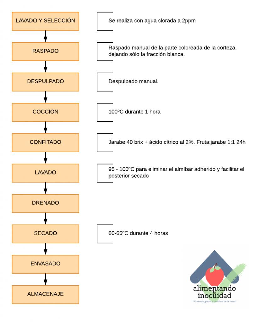 Diagrama de proceso. Confitado de cítricos.
