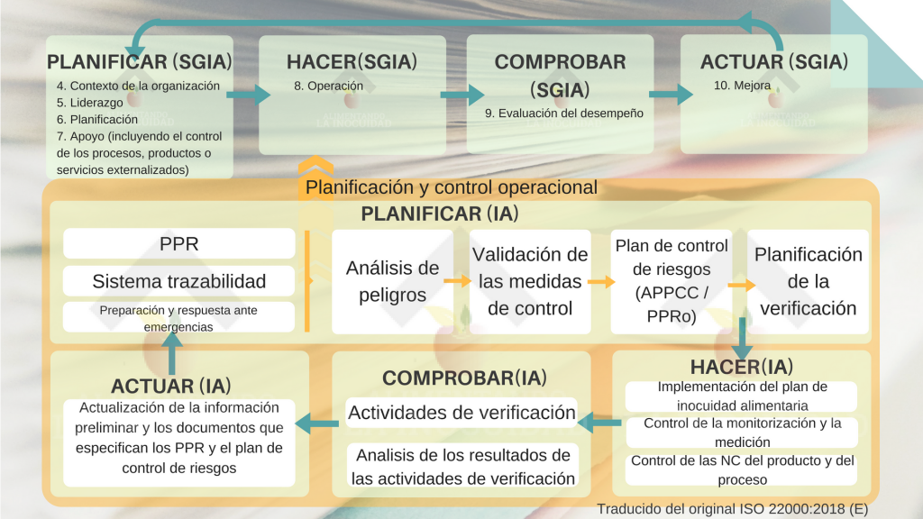 Diagrama PDCA ISO 22000:2018.