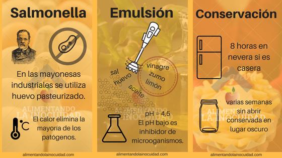 Infografía mayonesa.