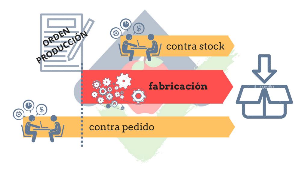 Lean manufacturing. Tiempo de flujo