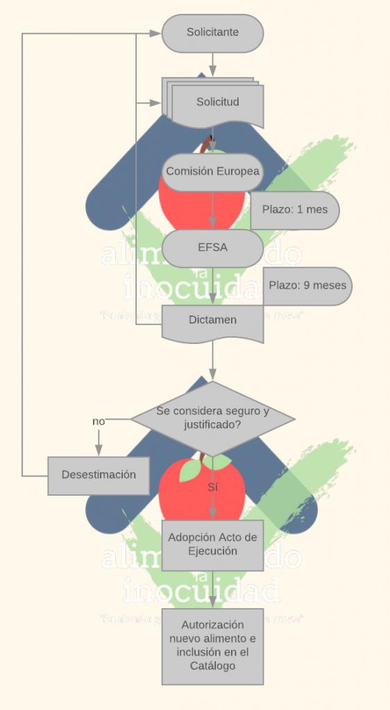 Procedimiento autorización nuevos alimentos R2283/2015