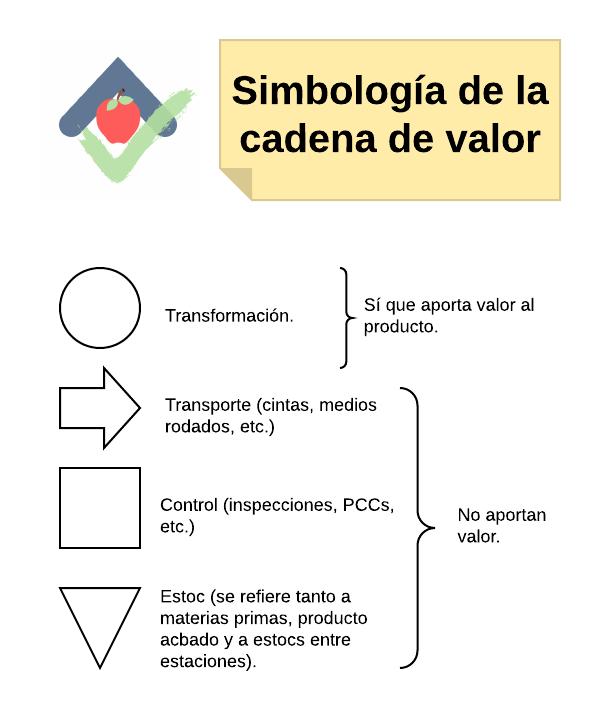 Simbología de la cadena de valor.