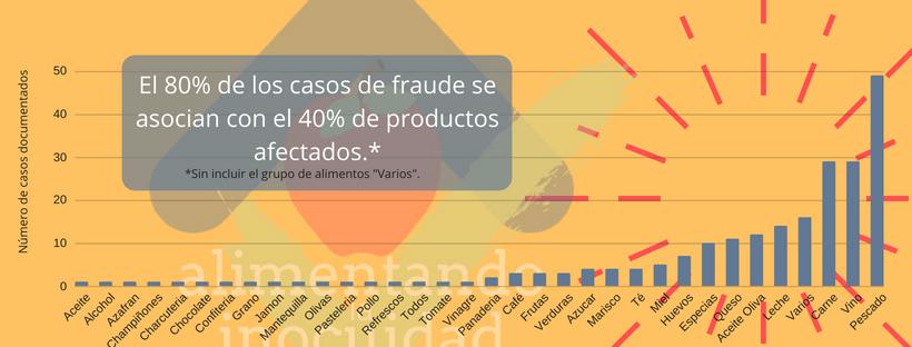 Fraude alimentario por tipo de producto. 2017-2018.