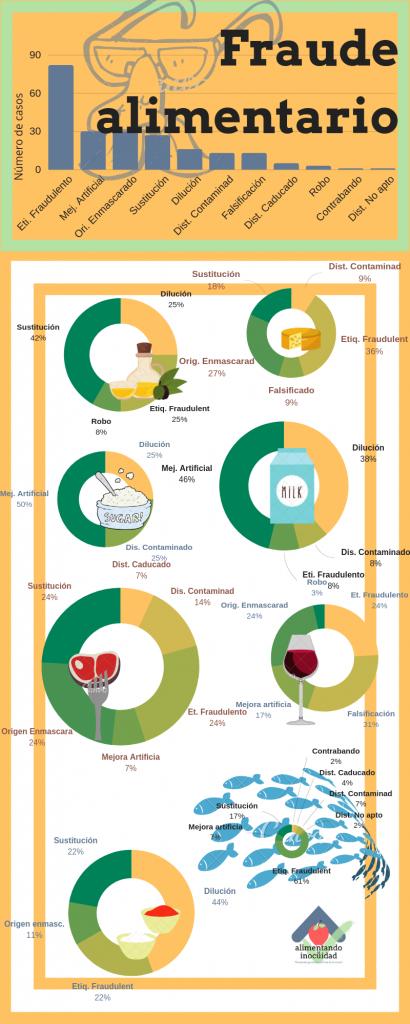 Principales causas de fraude alimentario. 2017-2018.
