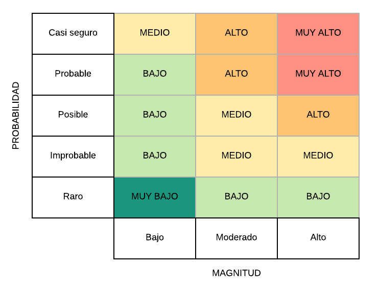 matriz cualitativa evaluación de peligros principio 1 análisis de peligros
